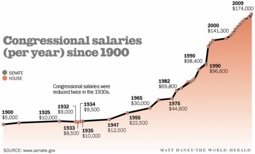 congress_salary